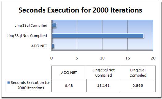 LINQ to SQL Archives - PeterKellner net